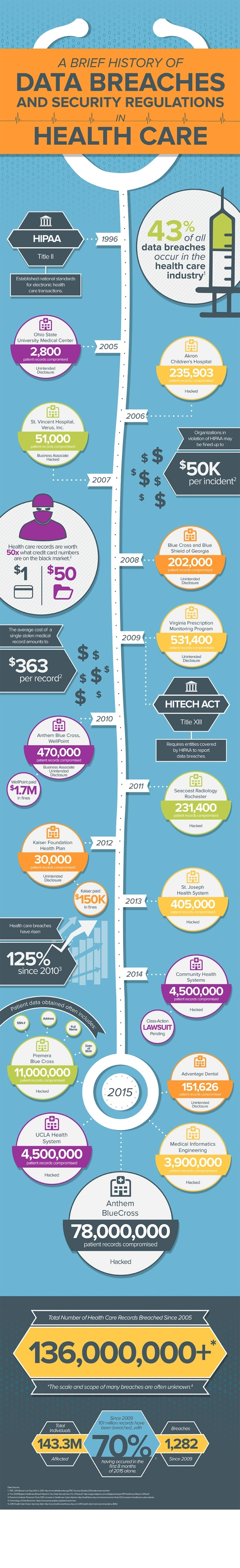 History-of-Health-Care-Data-Breaches-Infographic.jpg